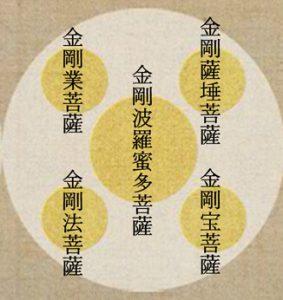 金剛界五菩薩